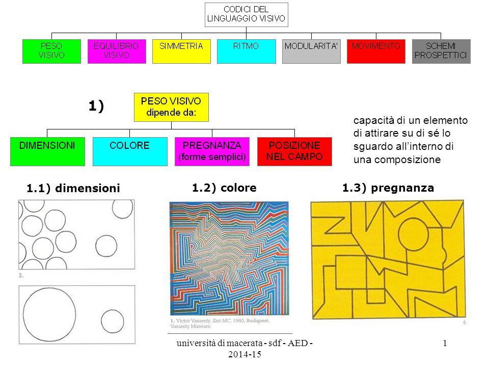 università di macerata - sdf - AED - 2014-15 1 capacità di un elemento di attirare su di sé lo sguardo all'interno di una composizione 1.1) dimensioni