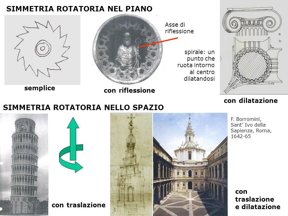 SIMMETRIA ROTATORIA NEL PIANO semplice Asse di riflessione con dilatazione spirale: un punto che ruota intorno al centro dilatandosi con riflessione S