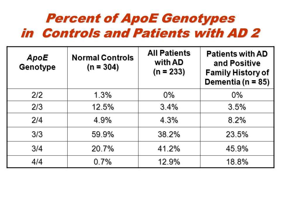 Percent of ApoE Genotypes in Controls and Patients with AD 2 ApoE Genotype Normal Controls (n = 304) All Patients with AD (n = 233) Patients with AD a