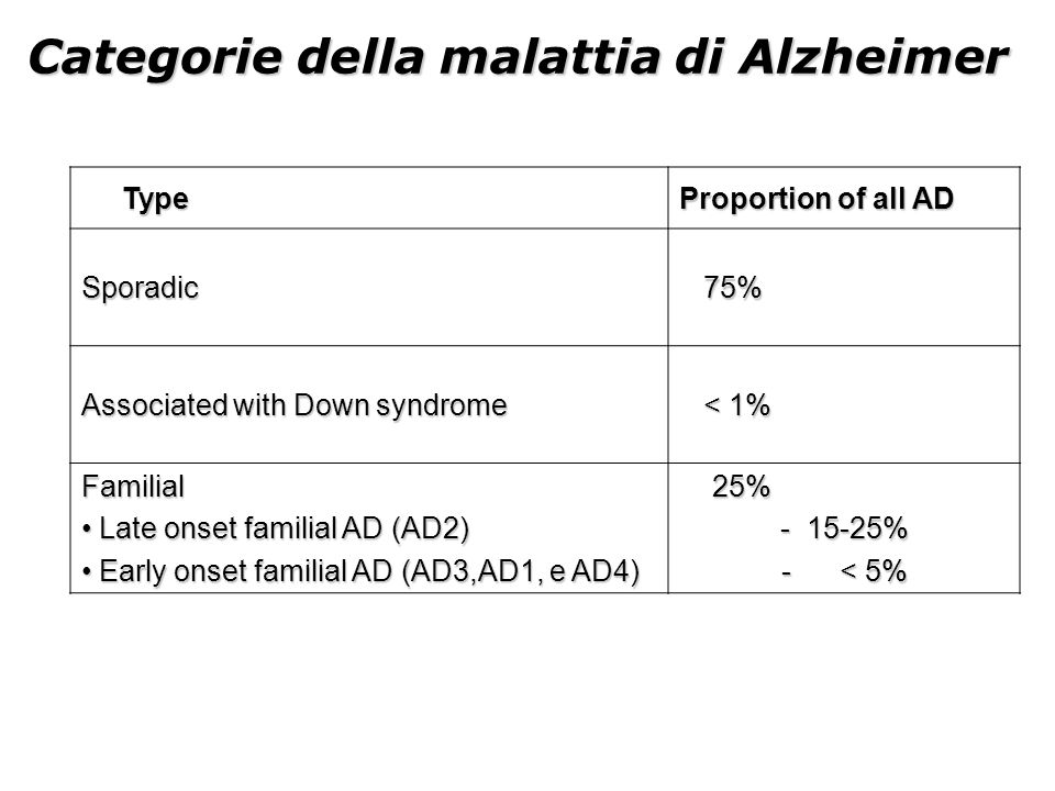 ApoE allele frequencies in Controls and Patient with AD ApoE Allele Normal Controls (n=304) All Patients with AD (n=233) Patients with AD and Positive Family History of Dementia (n=85) 29.0%3.9%5.9% 376.5%60.5%48.2% 413.7%35.6%45.9%