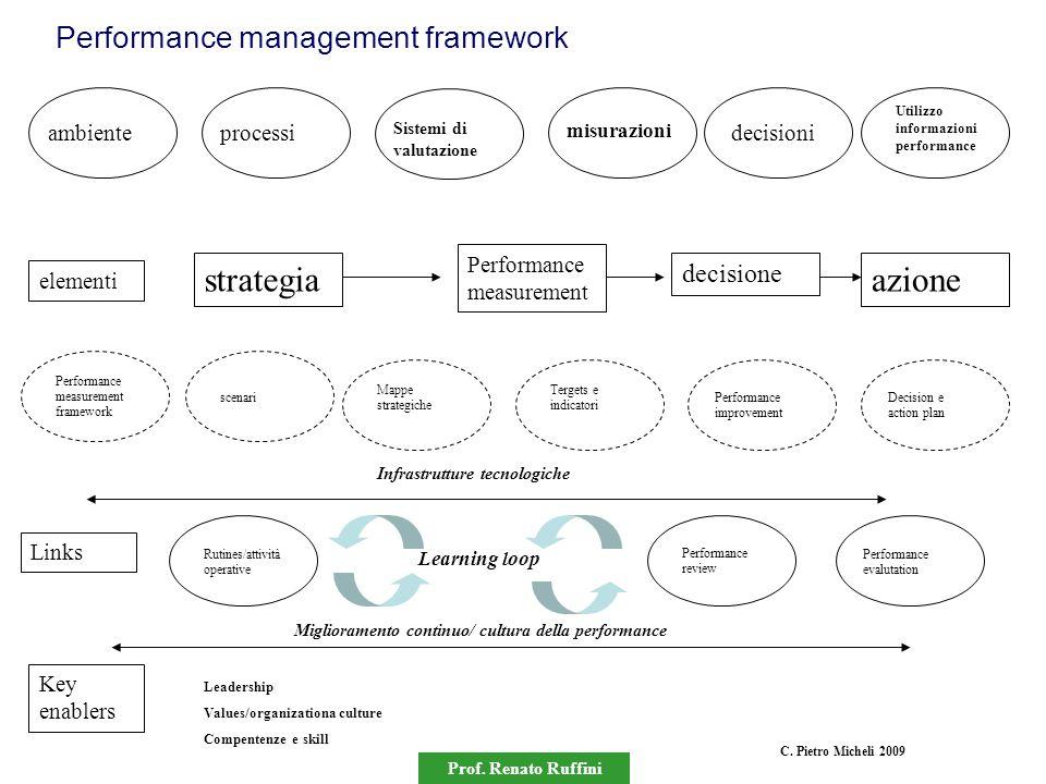 Prof. Renato Ruffini Performance management framework ambienteprocessi Sistemi di valutazione misurazioni Utilizzo informazioni performance decisioni