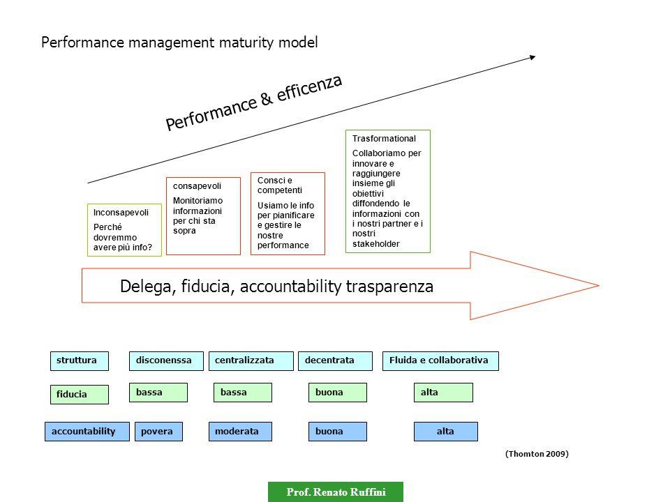 Prof. Renato Ruffini Delega, fiducia, accountability trasparenza Performance & efficenza Inconsapevoli Perché dovremmo avere più info? consapevoli Mon