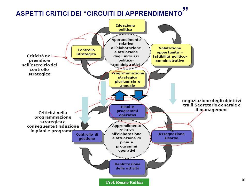 """Prof. Renato Ruffini 16 ASPETTI CRITICI DEI """"CIRCUITI DI APPRENDIMENTO """" Criticità nel presidio e nell'esercizio del controllo strategico Criticità ne"""