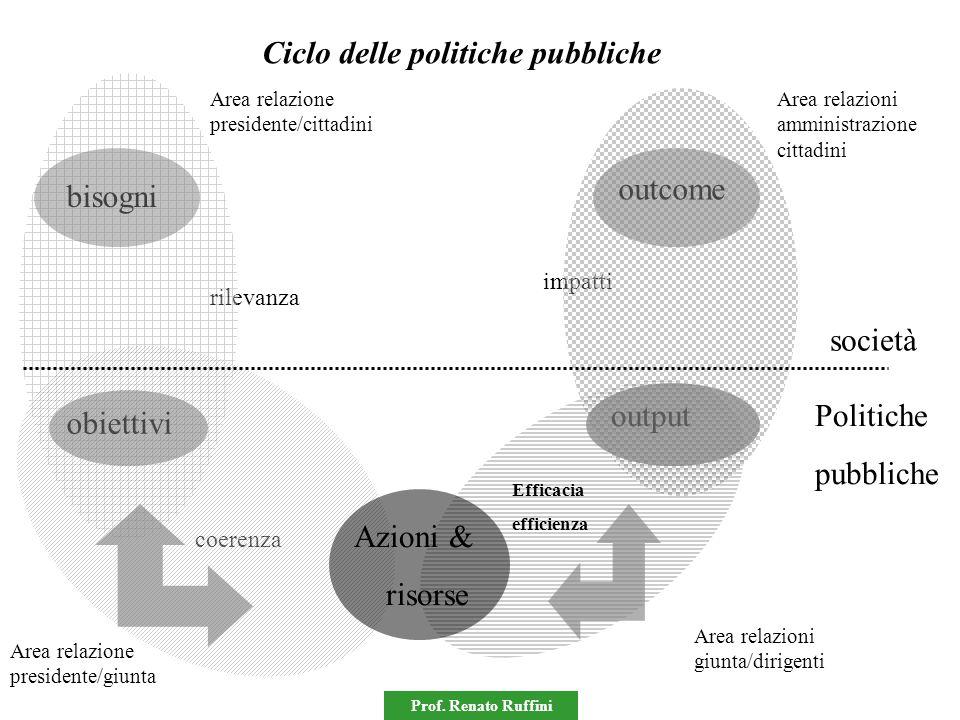 Prof. Renato Ruffini coerenza impatti rilevanza Area relazione presidente/cittadini output outcome bisogni obiettivi società Politiche pubbliche Area