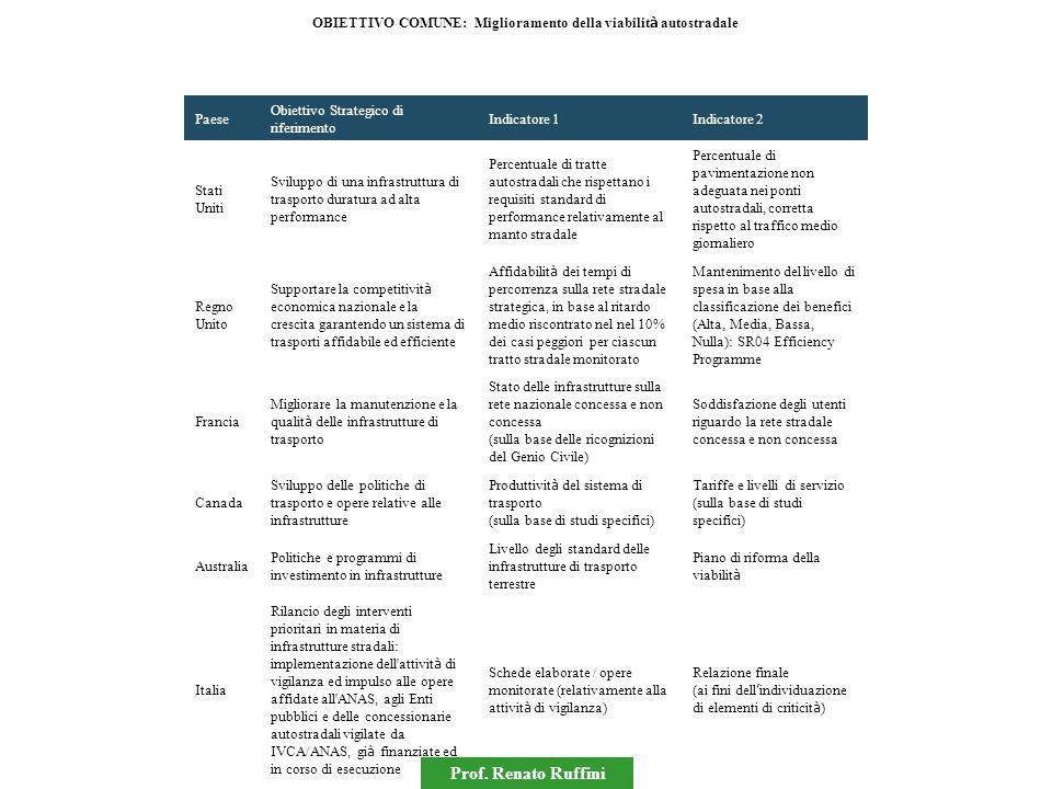 Prof. Renato Ruffini OBIETTIVO COMUNE: Miglioramento della viabilit à autostradale Paese Obiettivo Strategico di riferimento Indicatore 1Indicatore 2