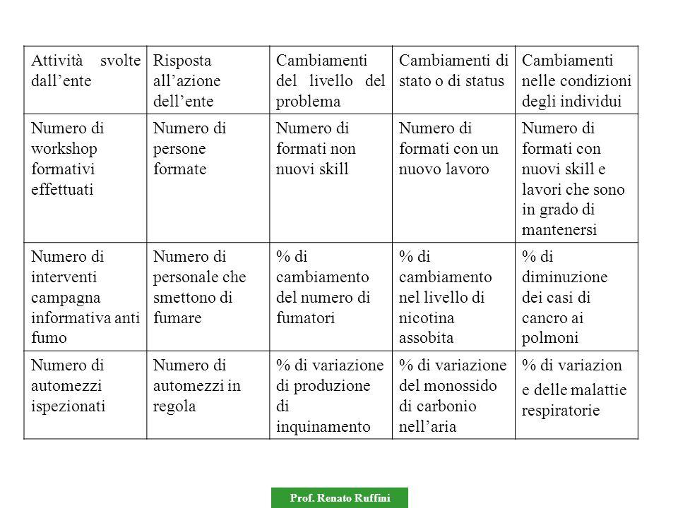 Prof. Renato Ruffini Attività svolte dall'ente Risposta all'azione dell'ente Cambiamenti del livello del problema Cambiamenti di stato o di status Cam