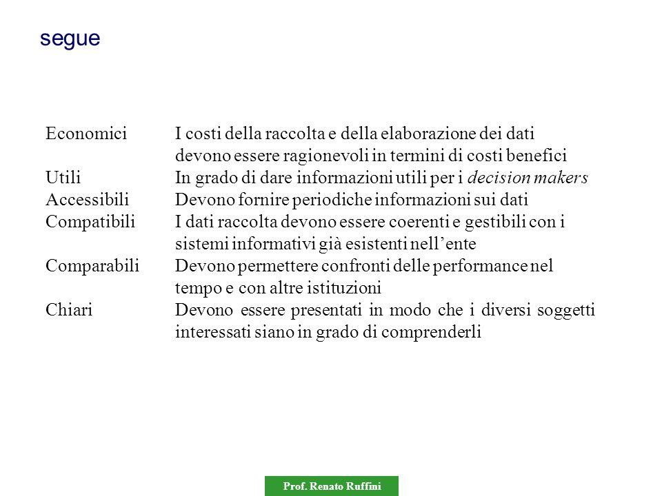 Prof. Renato Ruffini segue EconomiciI costi della raccolta e della elaborazione dei dati devono essere ragionevoli in termini di costi benefici UtiliI