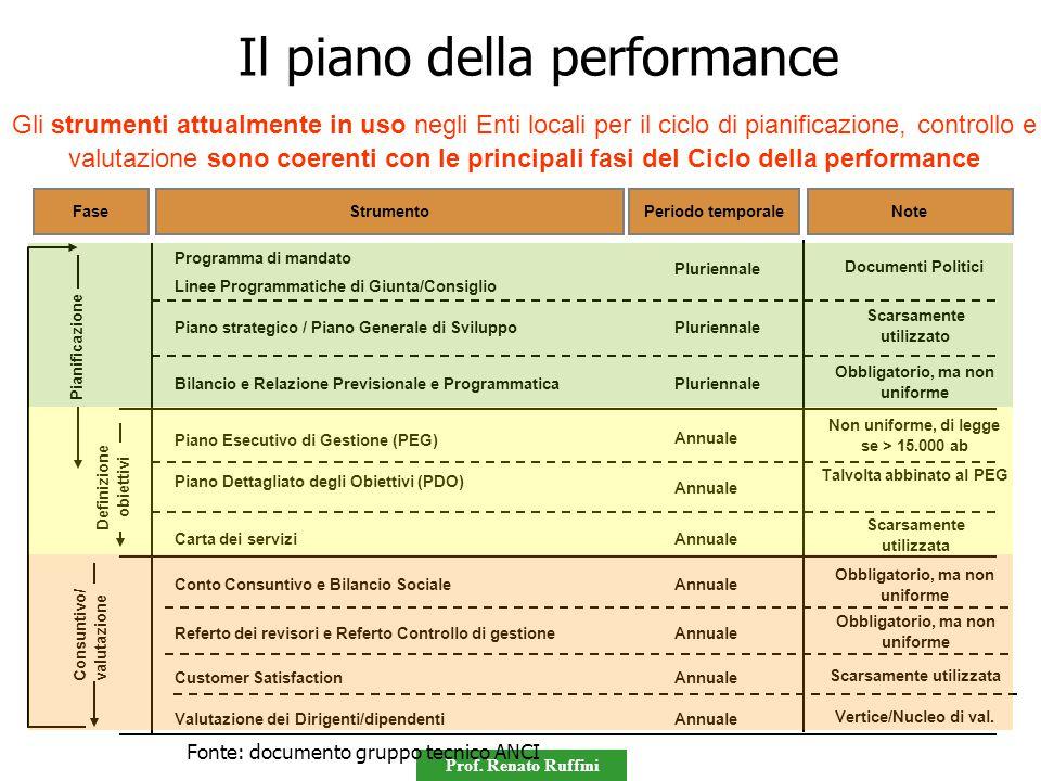 Prof. Renato Ruffini Gli strumenti attualmente in uso negli Enti locali per il ciclo di pianificazione, controllo e valutazione sono coerenti con le p