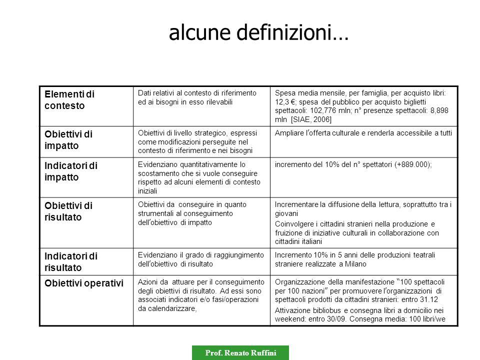Prof. Renato Ruffini alcune definizioni… Elementi di contesto Dati relativi al contesto di riferimento ed ai bisogni in esso rilevabili Spesa media me