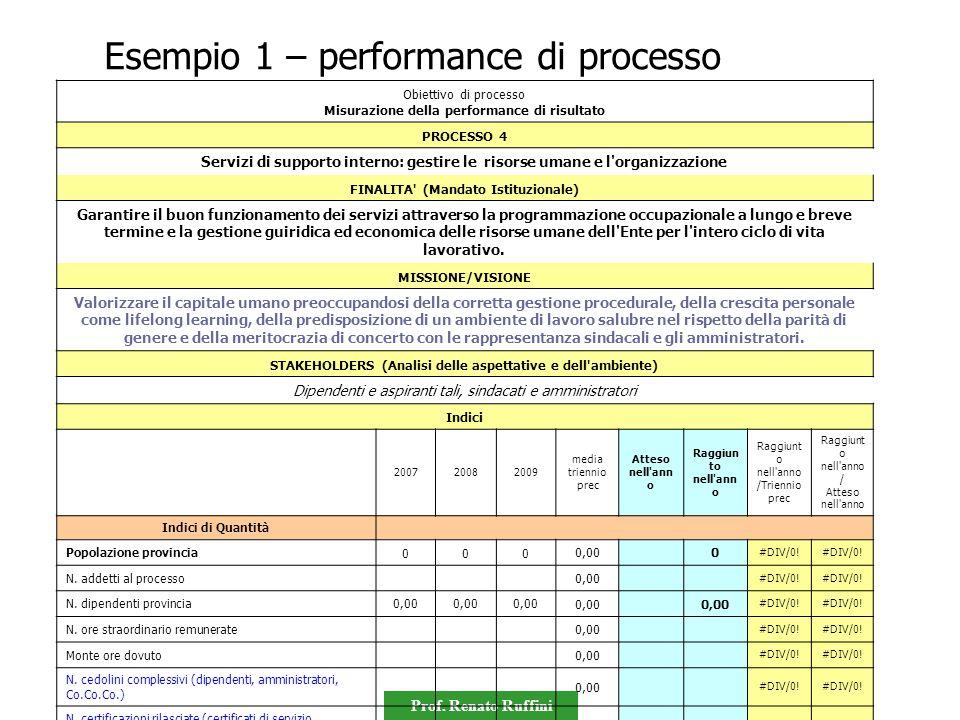 Prof. Renato Ruffini Obiettivo di processo Misurazione della performance di risultato PROCESSO 4 Servizi di supporto interno: gestire le risorse umane