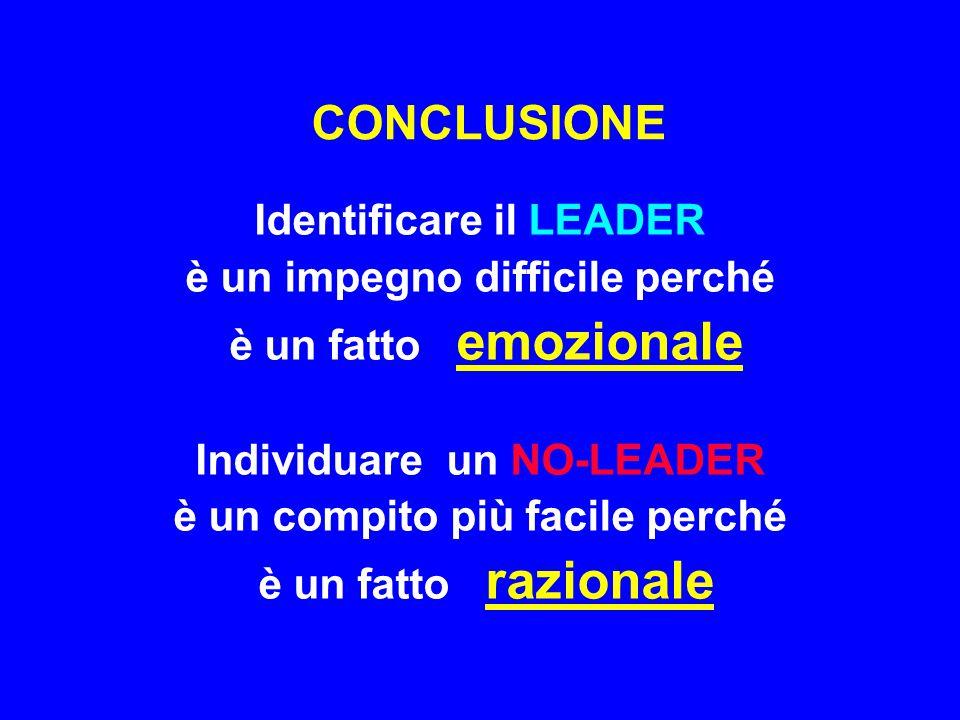 CONCLUSIONE Identificare il LEADER è un impegno difficile perché è un fatto emozionale Individuare un NO-LEADER è un compito più facile perché è un fa