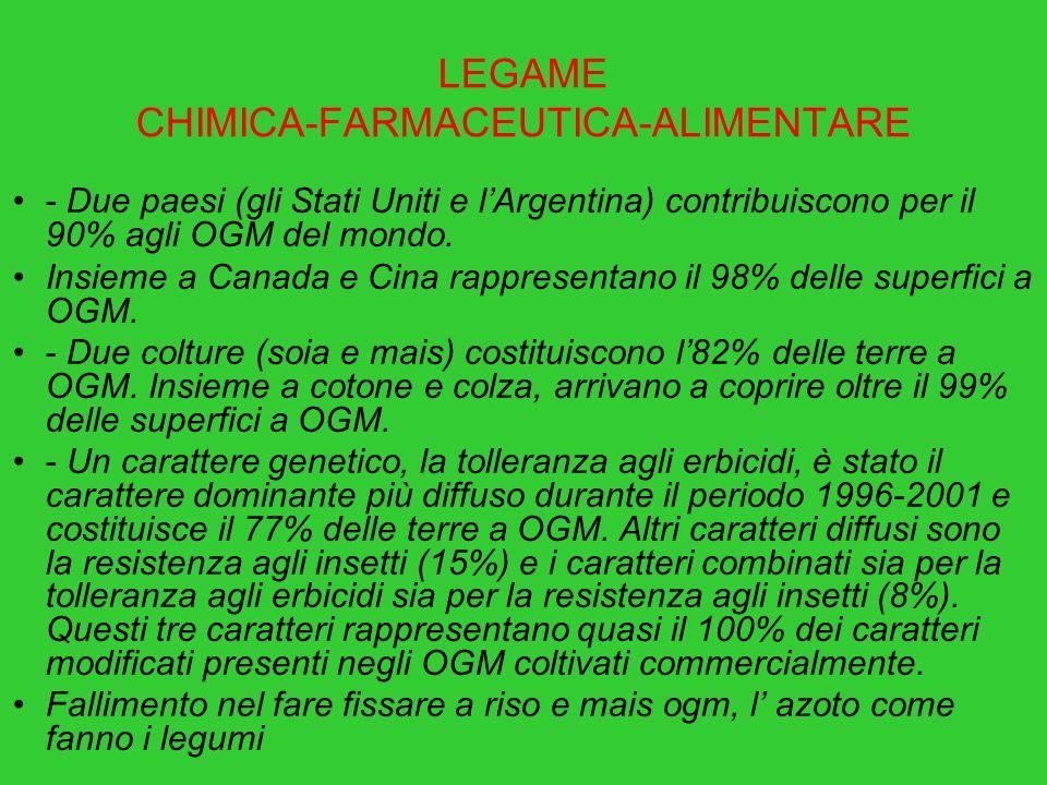 LEGAME CHIMICA-FARMACEUTICA-ALIMENTARE - Due paesi (gli Stati Uniti e l'Argentina) contribuiscono per il 90% agli OGM del mondo.