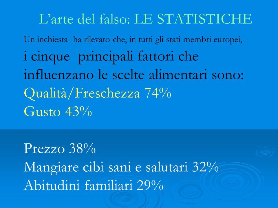 L'arte del falso: LE STATISTICHE Un inchiesta ha rilevato che, in tutti gli stati membri europei, i cinque principali fattori che influenzano le scelte alimentari sono: Qualità/Freschezza 74% Gusto 43% Prezzo 38% Mangiare cibi sani e salutari 32% Abitudini familiari 29%