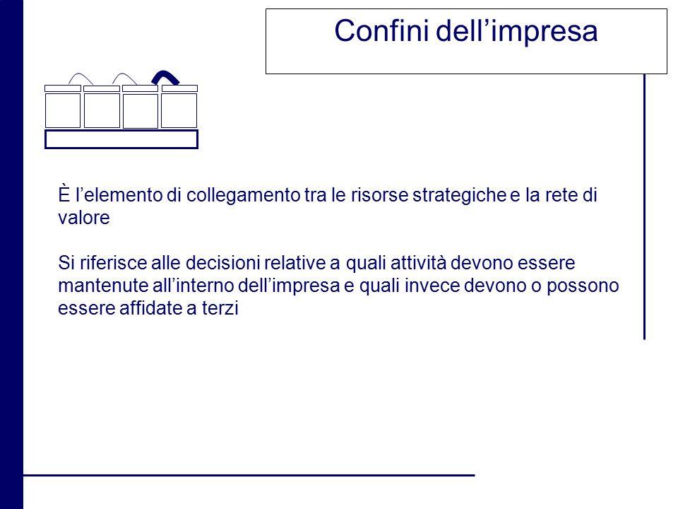 Confini dell'impresa È l'elemento di collegamento tra le risorse strategiche e la rete di valore Si riferisce alle decisioni relative a quali attività