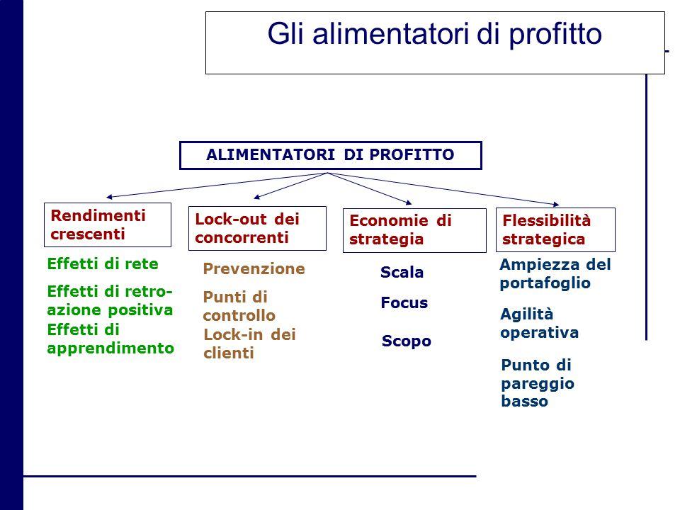Gli alimentatori di profitto Flessibilità strategica Economie di strategia Lock-out dei concorrenti Rendimenti crescenti Effetti di rete Effetti di ap