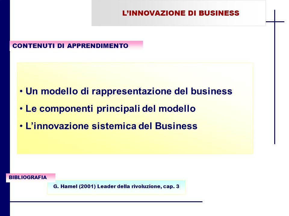 Un modello di rappresentazione del business Le componenti principali del modello L'innovazione sistemica del Business L'INNOVAZIONE DI BUSINESS CONTEN