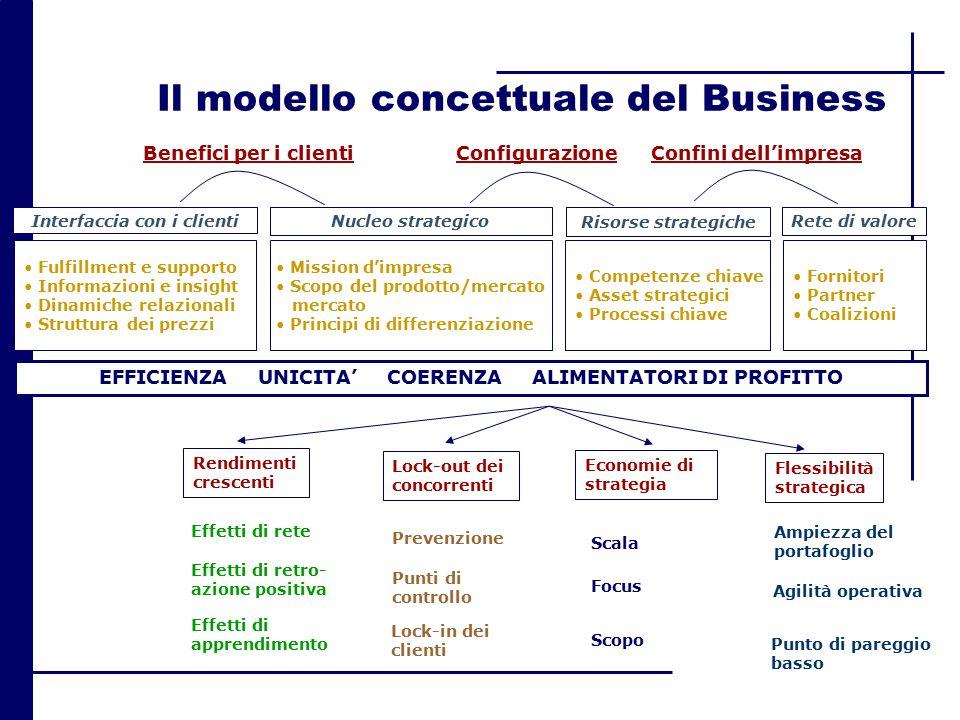 Benefici per i clientiConfigurazioneConfini dell'impresa EFFICIENZA UNICITA' COERENZA ALIMENTATORI DI PROFITTO Fulfillment e supporto Informazioni e i