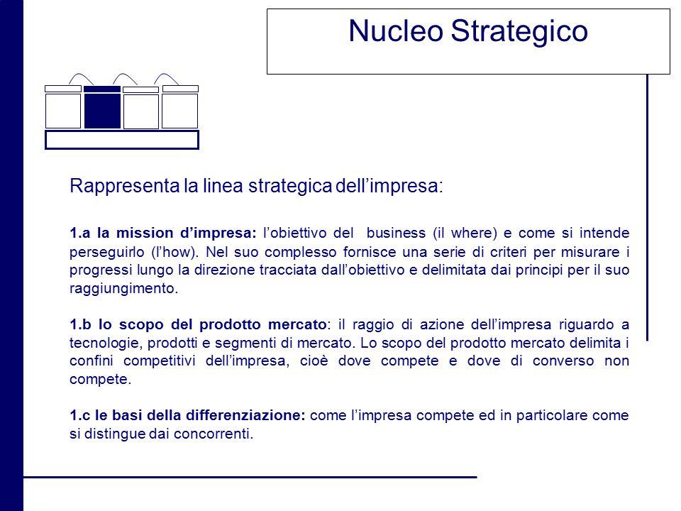Nucleo Strategico Rappresenta la linea strategica dell'impresa: 1.a la mission d'impresa: l'obiettivo del business (il where) e come si intende perseg