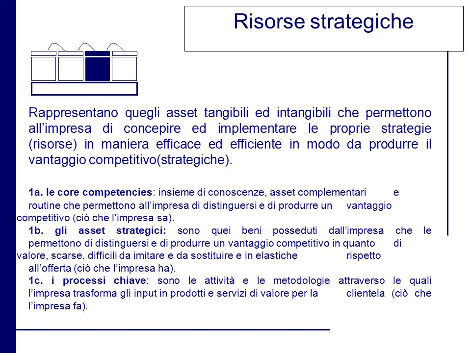 Risorse strategiche Rappresentano quegli asset tangibili ed intangibili che permettono all'impresa di concepire ed implementare le proprie strategie (