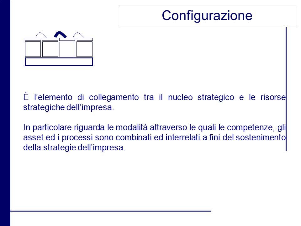 Configurazione È l'elemento di collegamento tra il nucleo strategico e le risorse strategiche dell'impresa. In particolare riguarda le modalità attrav