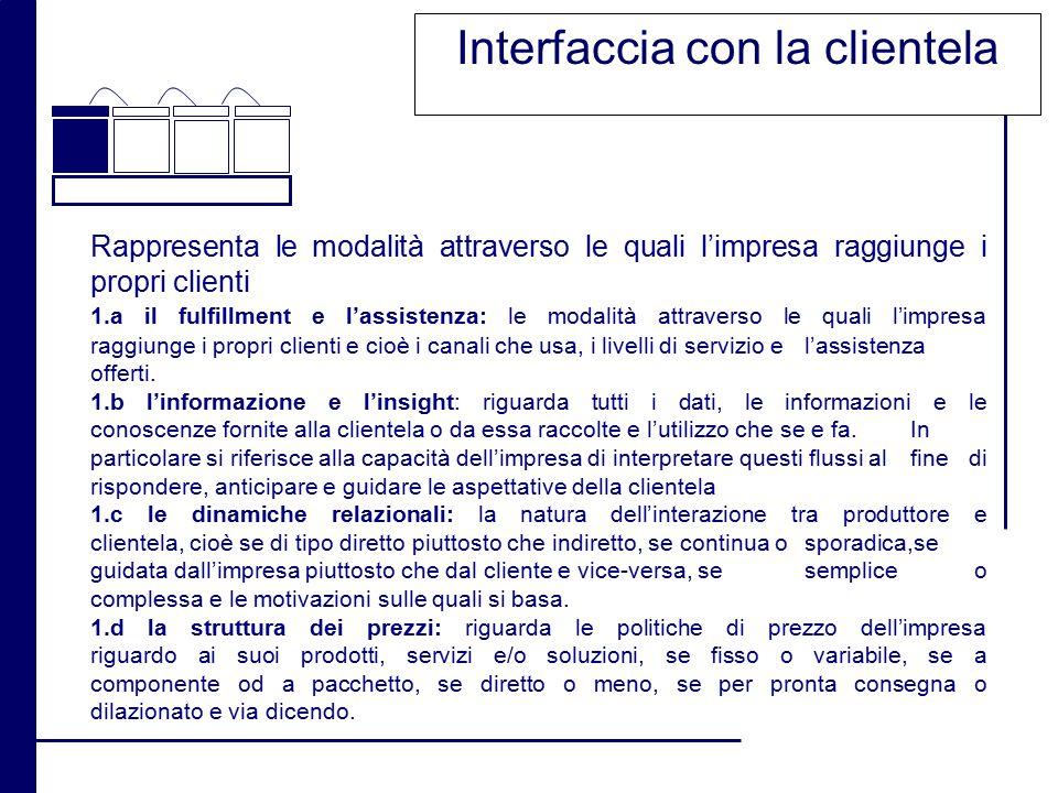 Interfaccia con la clientela Rappresenta le modalità attraverso le quali l'impresa raggiunge i propri clienti 1.a il fulfillment e l'assistenza: le mo