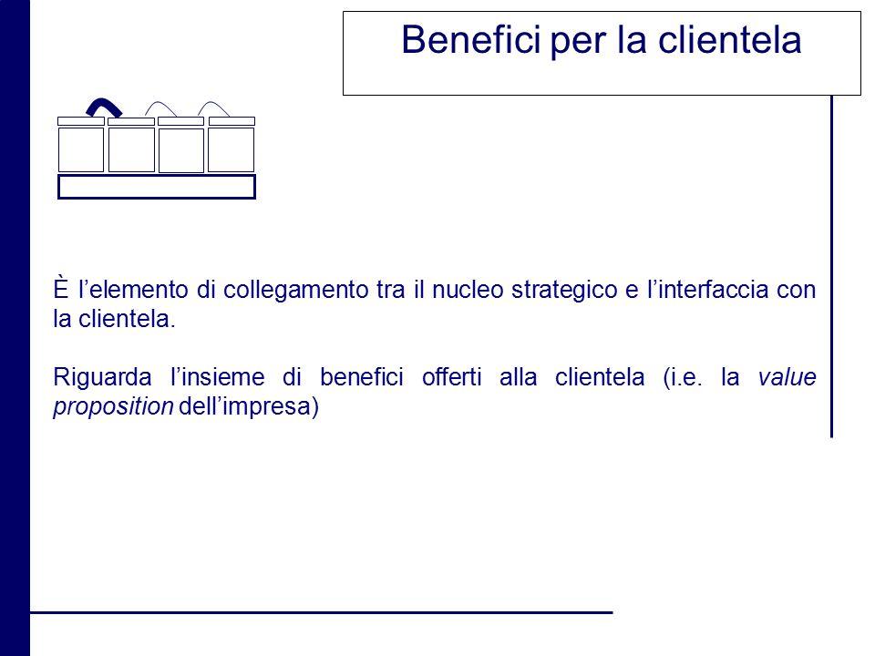 Benefici per la clientela È l'elemento di collegamento tra il nucleo strategico e l'interfaccia con la clientela. Riguarda l'insieme di benefici offer