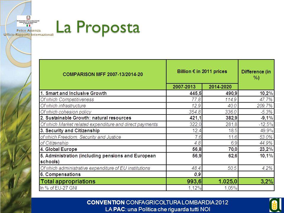 La Proposta Felice Assenza Ufficio Rapporti Internazionali CONVENTION CONFAGRICOLTURA LOMBARDIA 2012 LA PAC: una Politica che riguarda tutti NOI