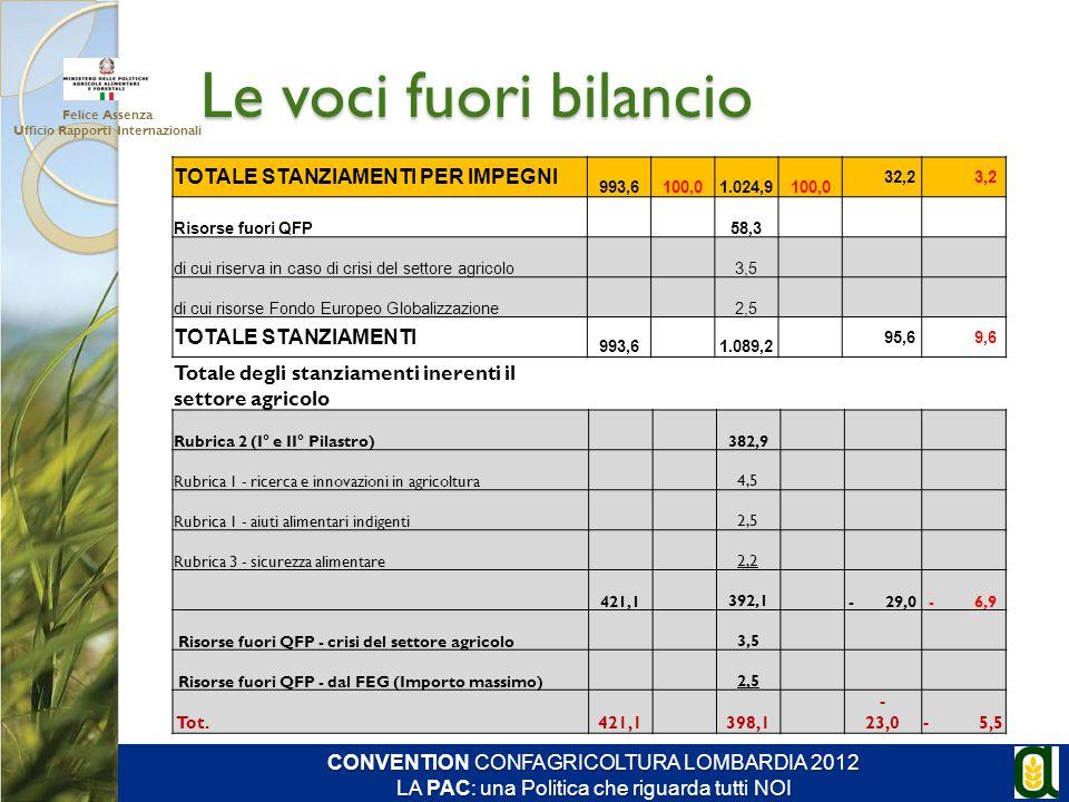 Le voci fuori bilancio TOTALE STANZIAMENTI PER IMPEGNI 993,6 100,0 1.024,9 100,0 32,2 3,2 Risorse fuori QFP 58,3 di cui riserva in caso di crisi del s