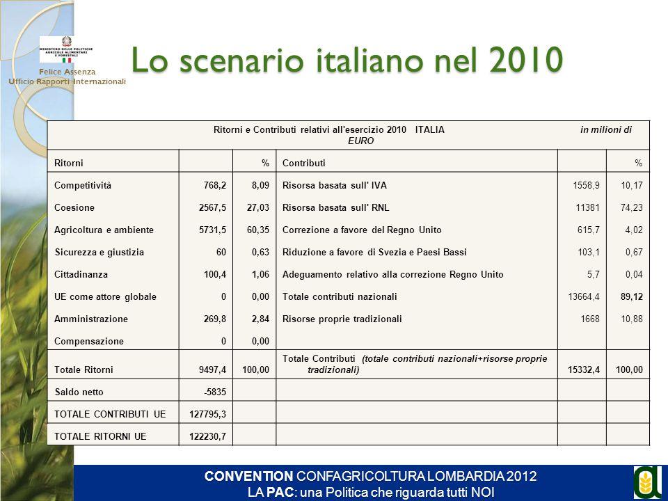 Lo scenario italiano nel 2010 Ritorni e Contributi relativi all'esercizio 2010 ITALIA in milioni di EURO Ritorni %Contributi % Competitività768,28,09R