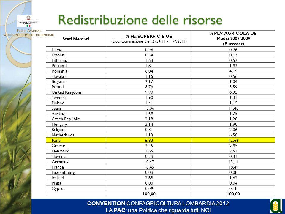 Stati Membri % Ha SUPERFICIE UE (Doc. Commissione Ue 12734/11 - 11/7/2011) % PLV AGRICOLA UE Media 2007/2009 (Eurostat) Latvia0,960,26 Estonia0,540,17