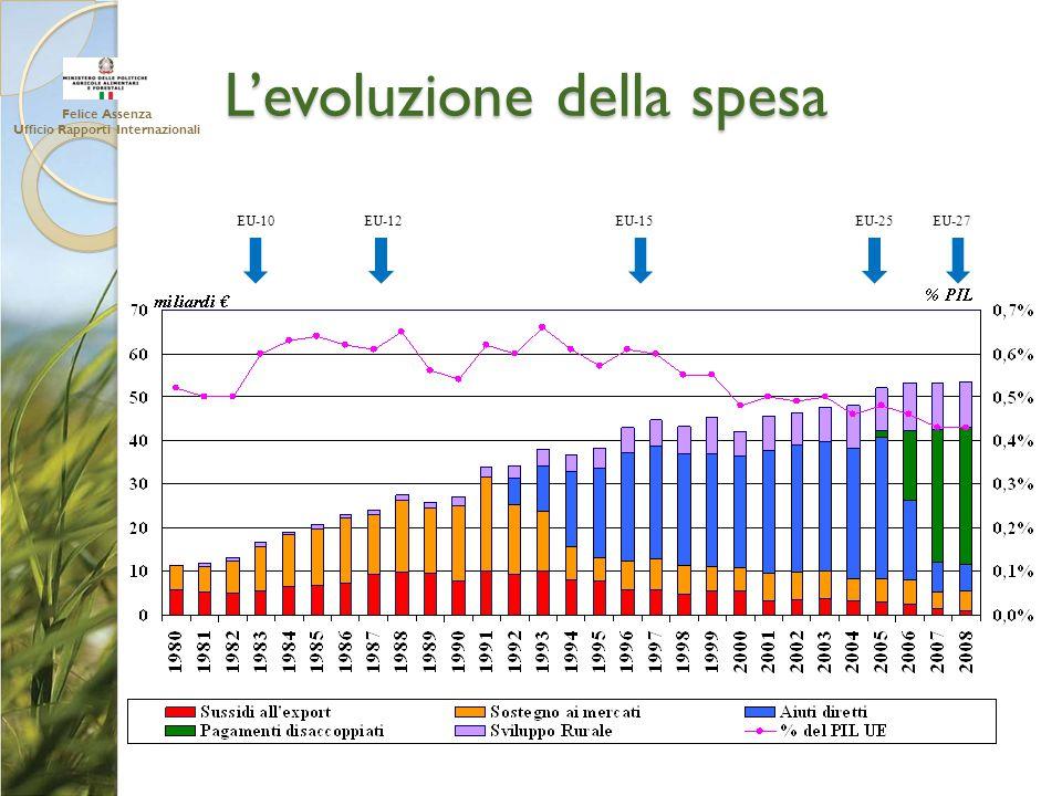 L'evoluzione della spesa EU-10EU-12EU-15EU-25EU-27 Felice Assenza Ufficio Rapporti Internazionali