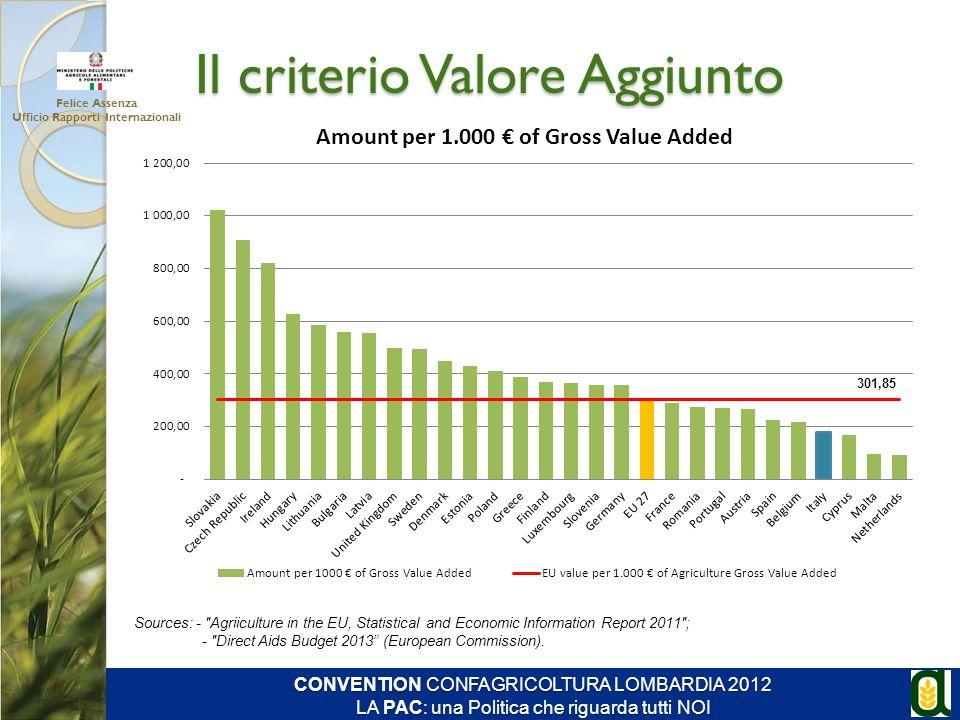 Il criterio Valore Aggiunto Felice Assenza Ufficio Rapporti Internazionali CONVENTION CONFAGRICOLTURA LOMBARDIA 2012 LA PAC: una Politica che riguarda