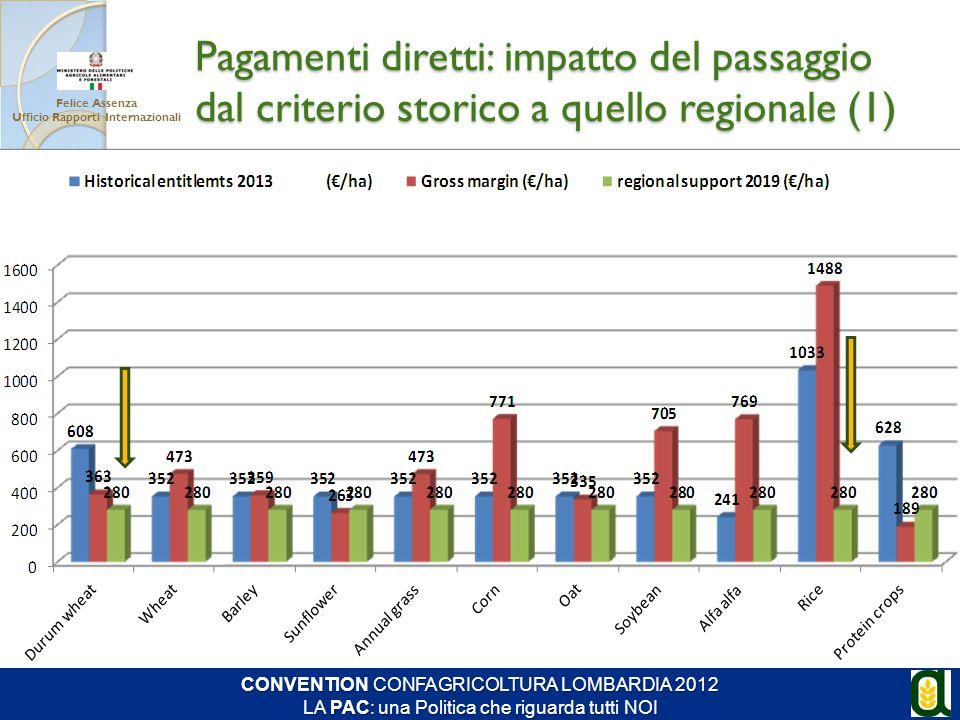 Pagamenti diretti: impatto del passaggio dal criterio storico a quello regionale (1) Felice Assenza Ufficio Rapporti Internazionali CONVENTION CONFAGR