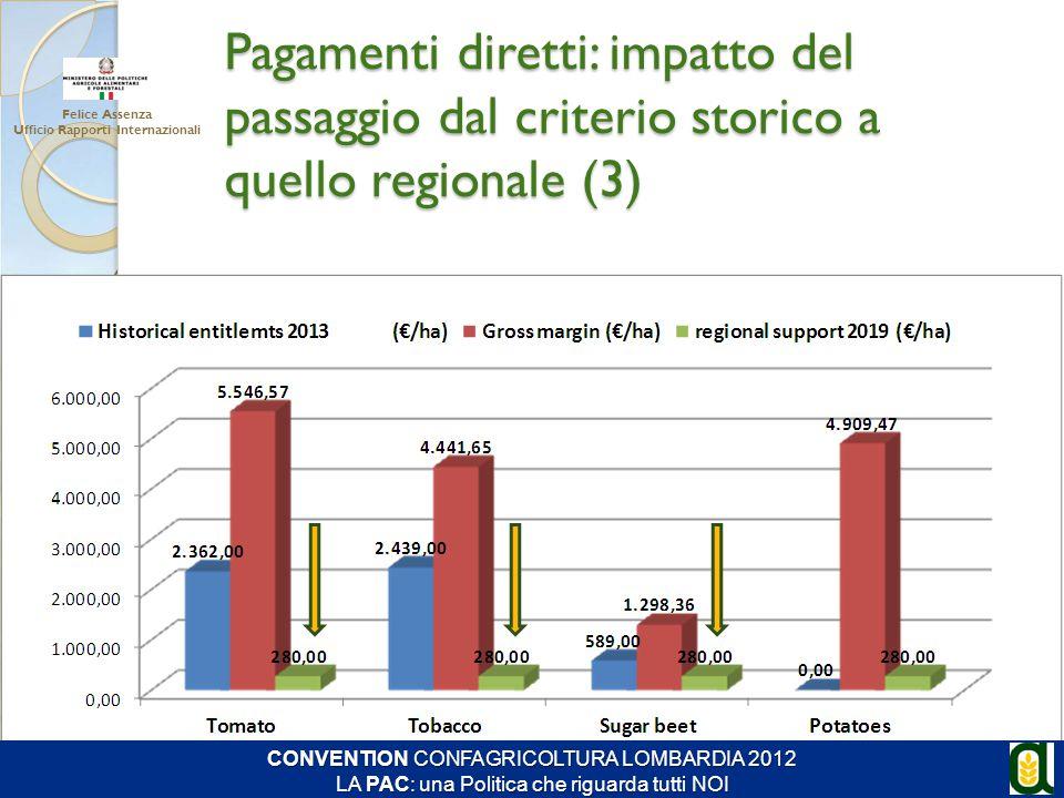 Pagamenti diretti: impatto del passaggio dal criterio storico a quello regionale (3) Felice Assenza Ufficio Rapporti Internazionali CONVENTION CONFAGR
