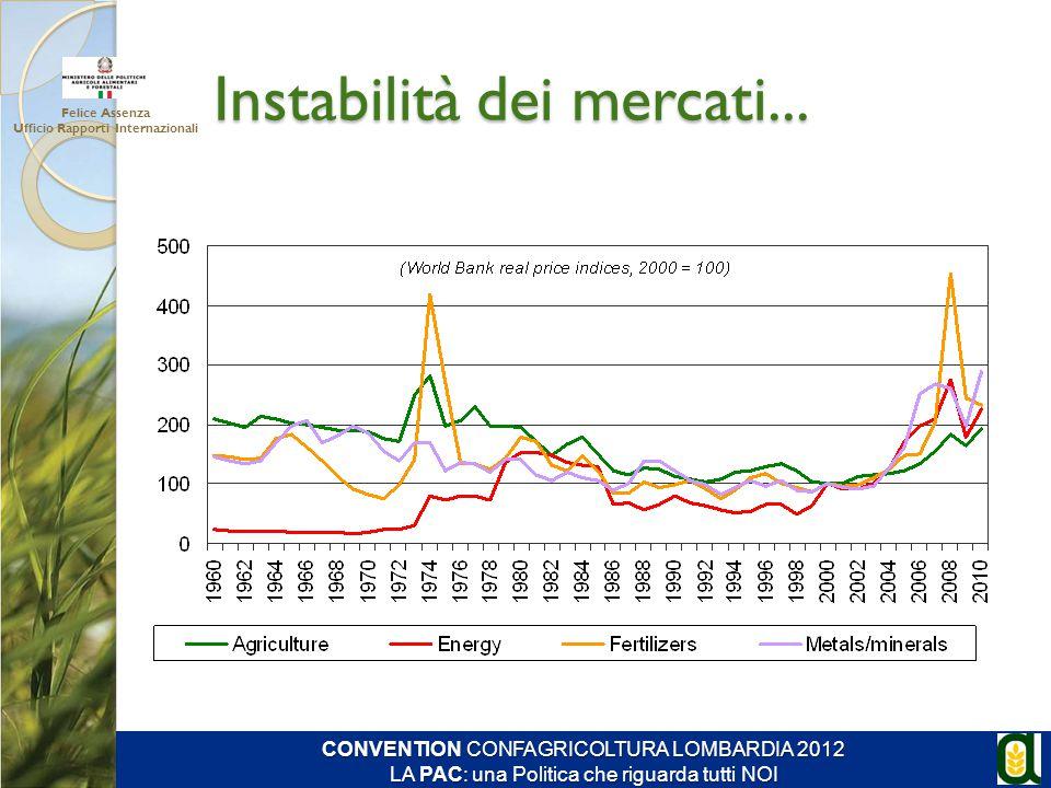 Instabilità dei mercati... Felice Assenza Ufficio Rapporti Internazionali CONVENTION CONFAGRICOLTURA LOMBARDIA 2012 LA PAC: una Politica che riguarda