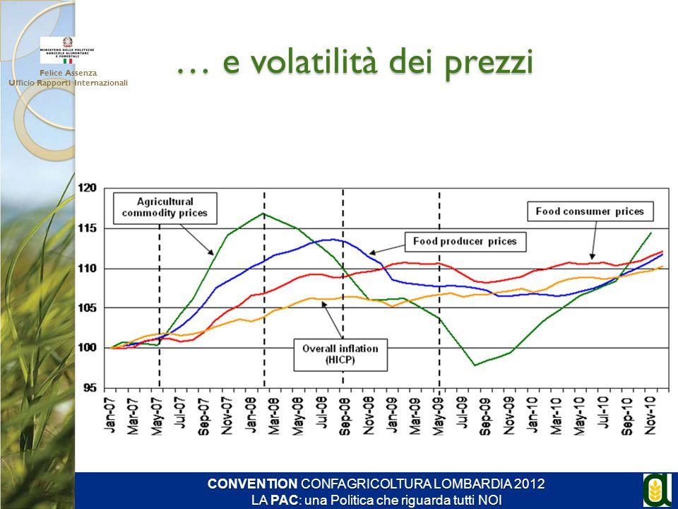 … e volatilità dei prezzi Felice Assenza Ufficio Rapporti Internazionali CONVENTION CONFAGRICOLTURA LOMBARDIA 2012 LA PAC: una Politica che riguarda t