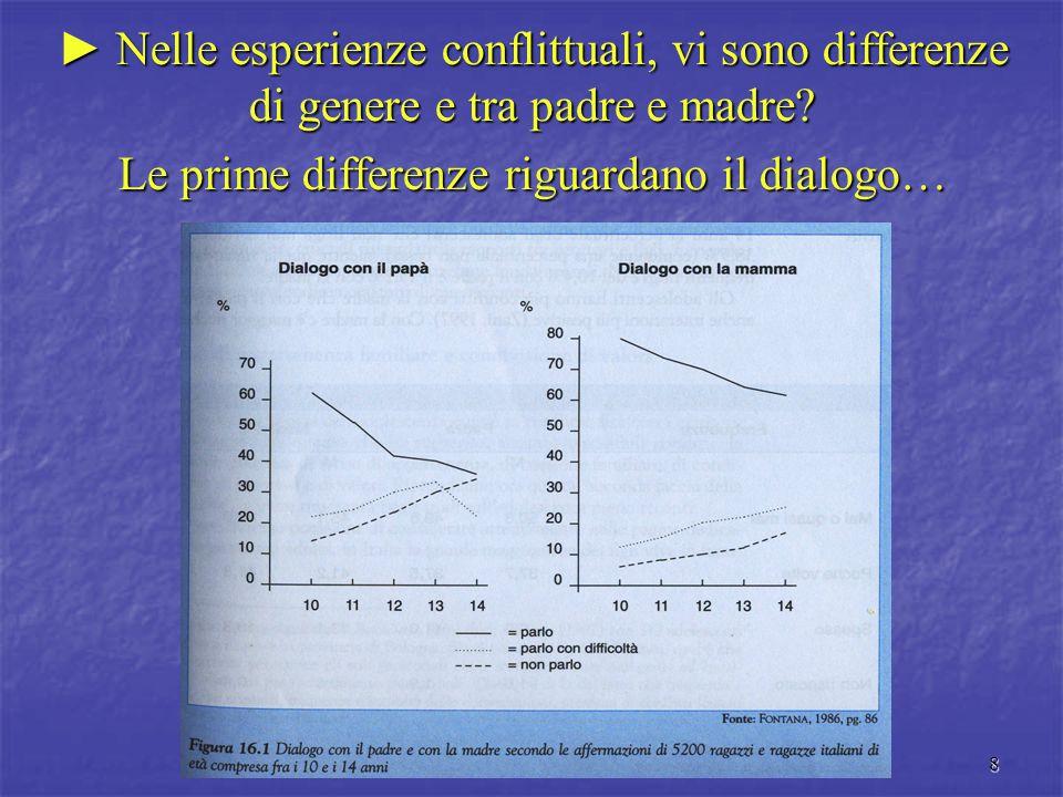 9 E i litigi? Sono più frequenti con la madre, così come le interazioni più positive (Zani, 1997).