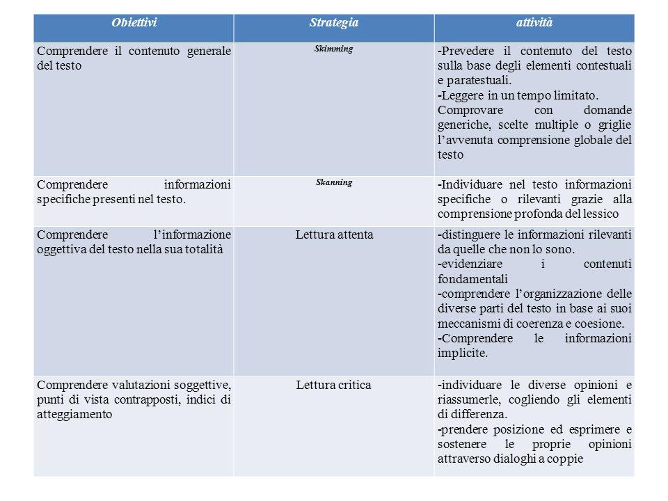 ObiettiviStrategiaattività Comprendere il contenuto generale del testo Skimming -Prevedere il contenuto del testo sulla base degli elementi contestual