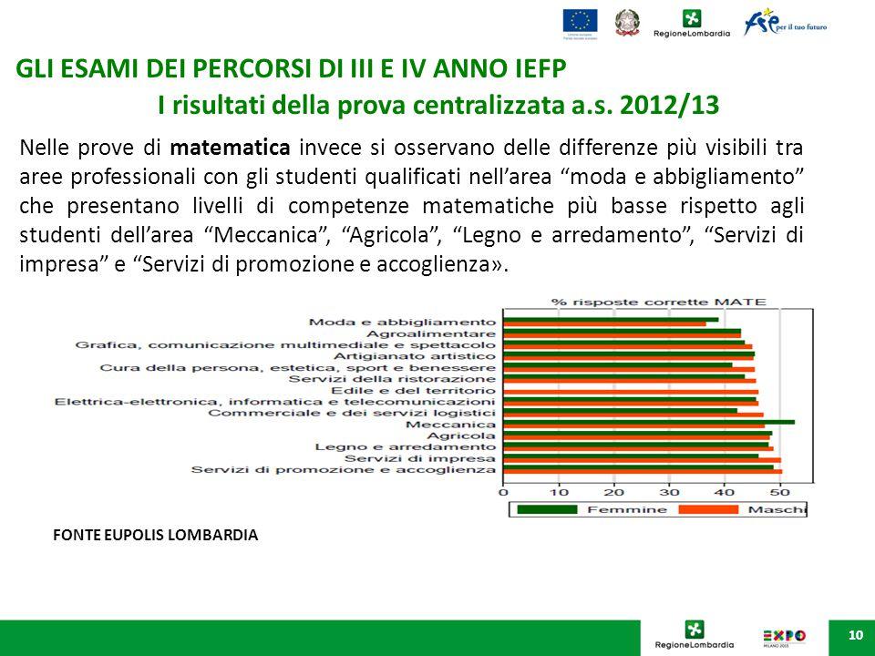 10 I risultati della prova centralizzata a.s. 2012/13 Nelle prove di matematica invece si osservano delle differenze più visibili tra aree professiona