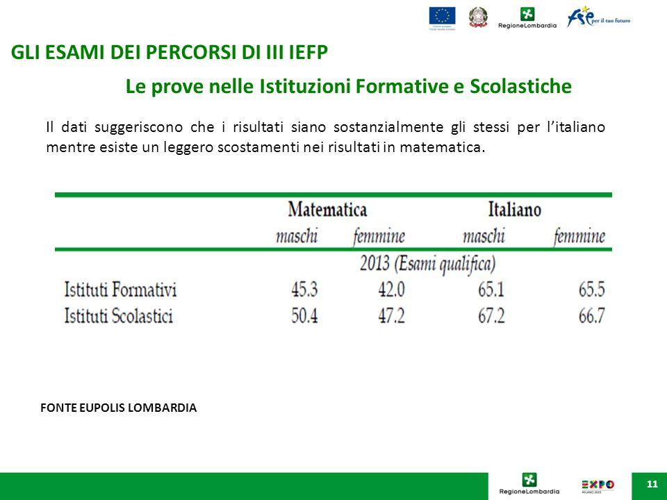 11 Le prove nelle Istituzioni Formative e Scolastiche Il dati suggeriscono che i risultati siano sostanzialmente gli stessi per l'italiano mentre esis