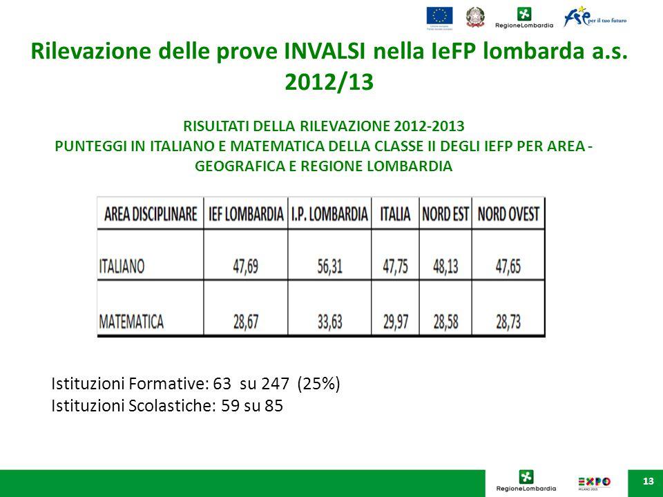 13 Rilevazione delle prove INVALSI nella IeFP lombarda a.s. 2012/13 RISULTATI DELLA RILEVAZIONE 2012-2013 PUNTEGGI IN ITALIANO E MATEMATICA DELLA CLAS