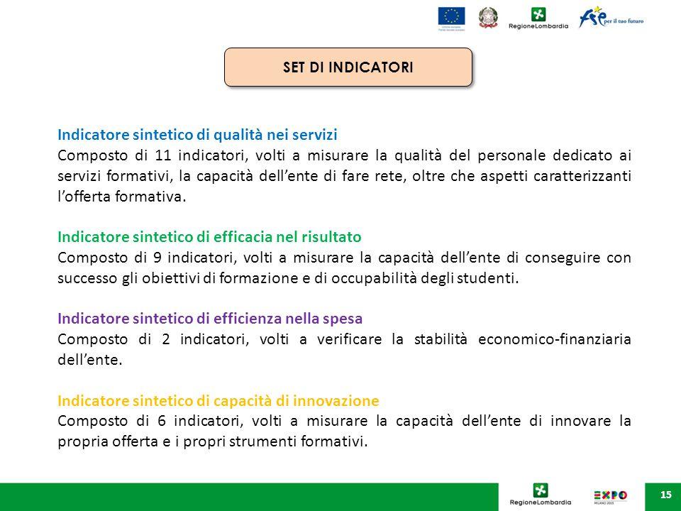 15 Indicatore sintetico di qualità nei servizi Composto di 11 indicatori, volti a misurare la qualità del personale dedicato ai servizi formativi, la