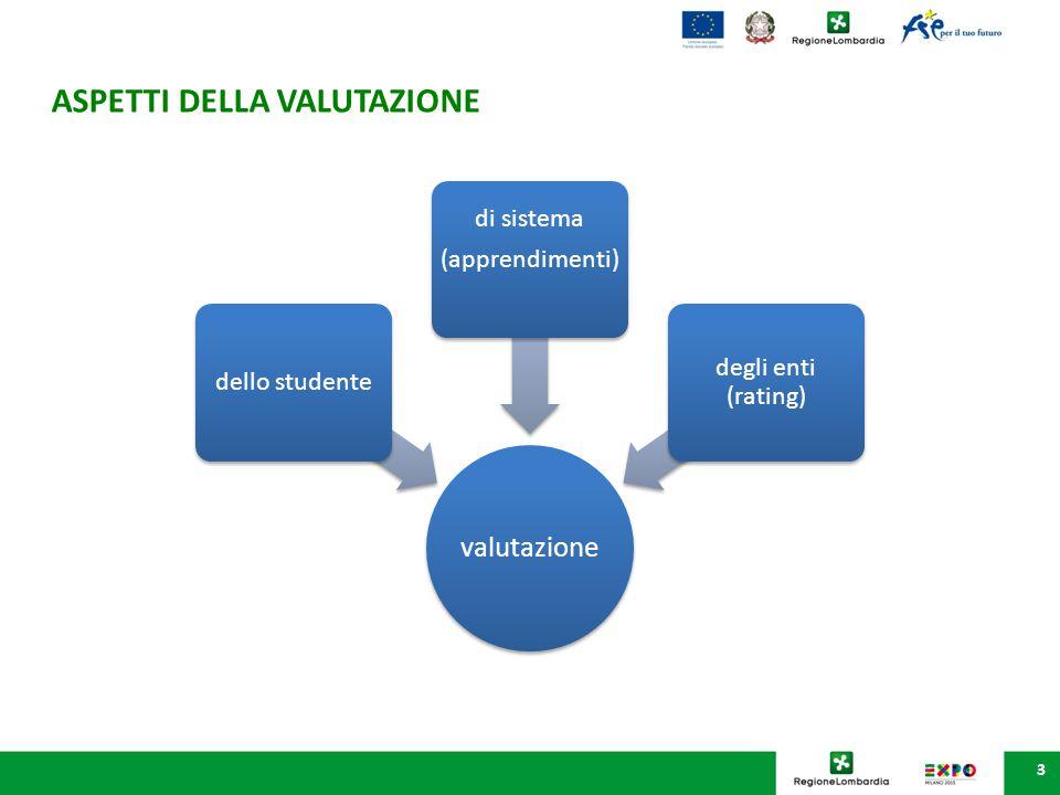 3 ASPETTI DELLA VALUTAZIONE valutazione dello studente di sistema (apprendimenti) degli enti (rating)