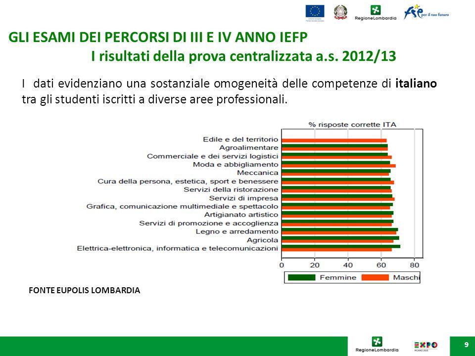 9 I risultati della prova centralizzata a.s. 2012/13 I dati evidenziano una sostanziale omogeneità delle competenze di italiano tra gli studenti iscri