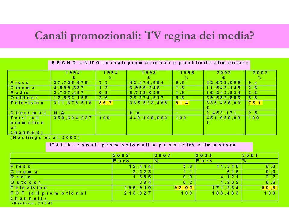 Canali promozionali: TV regina dei media