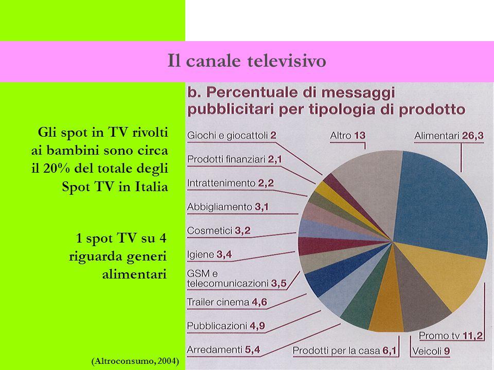 Il canale televisivo Gli spot in TV rivolti ai bambini sono circa il 20% del totale degli Spot TV in Italia 1 spot TV su 4 riguarda generi alimentari (Altroconsumo, 2004)