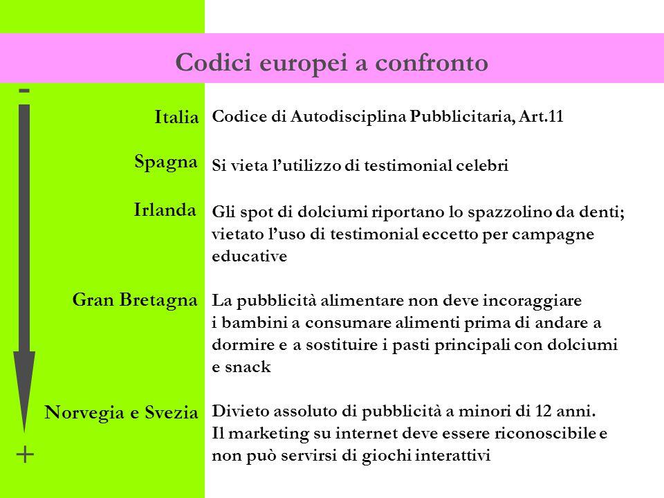 Codice di Autodisciplina Pubblicitaria, Art.11 Si vieta l'utilizzo di testimonial celebri Gli spot di dolciumi riportano lo spazzolino da denti; vieta