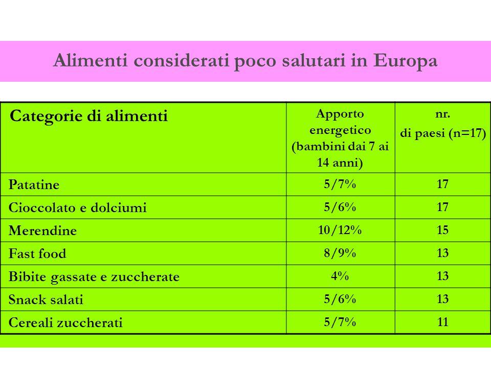 Alimenti considerati poco salutari in Europa Categorie di alimenti Apporto energetico (bambini dai 7 ai 14 anni) nr. di paesi (n=17) Patatine 5/7%17 C