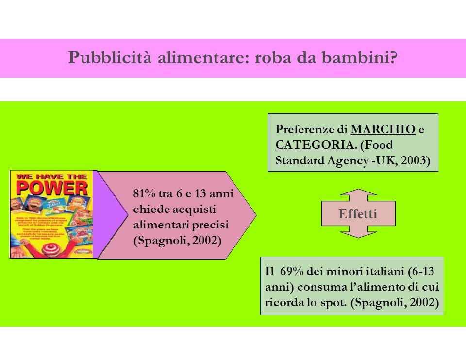 Pubblicità alimentare: roba da bambini? 81% tra 6 e 13 anni chiede acquisti alimentari precisi (Spagnoli, 2002) Preferenze di MARCHIO e CATEGORIA. (Fo