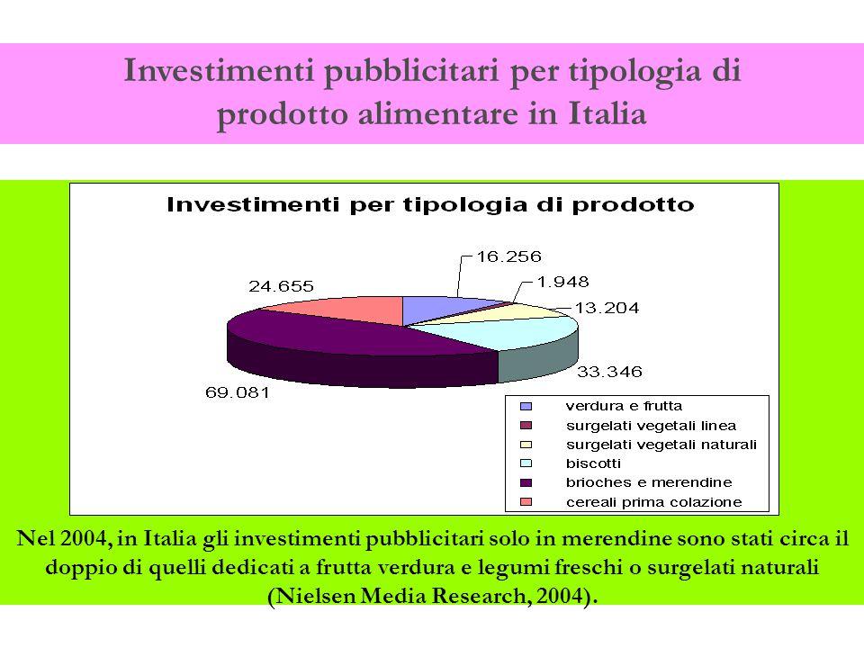 Investimenti pubblicitari per tipologia di prodotto alimentare in Italia Nel 2004, in Italia gli investimenti pubblicitari solo in merendine sono stati circa il doppio di quelli dedicati a frutta verdura e legumi freschi o surgelati naturali (Nielsen Media Research, 2004).